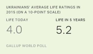 самооценка уровня жизни украинцев