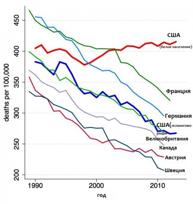 график смертности