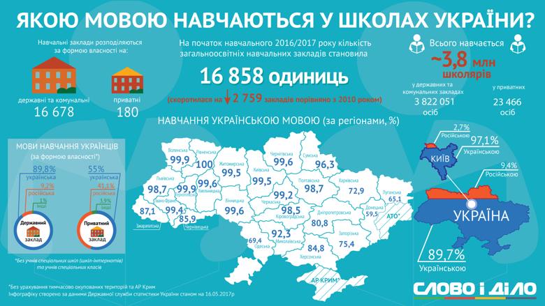 русскоязычные школы