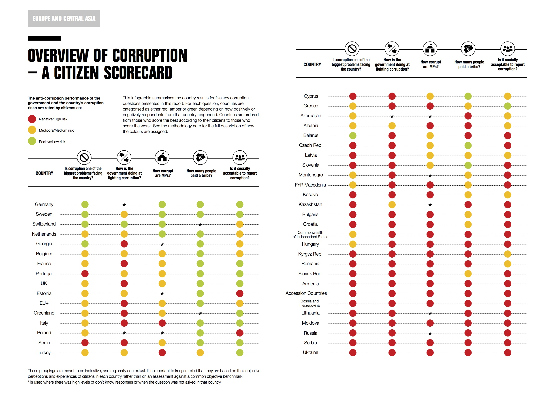 Карта коррупции в Европе