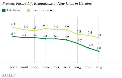 уровень жизни украинцев