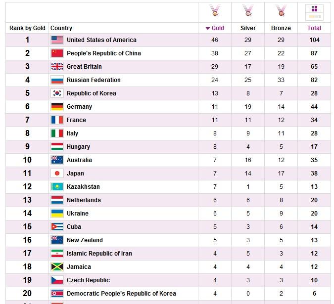 Первая двадцатка стран на Играх в Лондоне