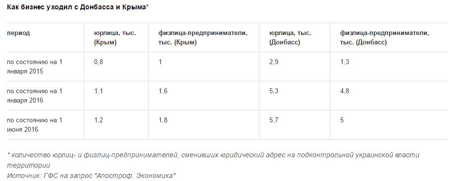 бизнес в ДНР