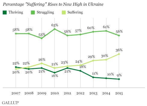 всё больше украинцев страдает