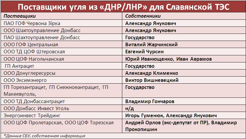 поставщики угля из ДНР и ЛНР