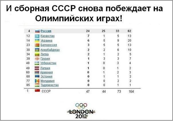 СССР на Играх 2012