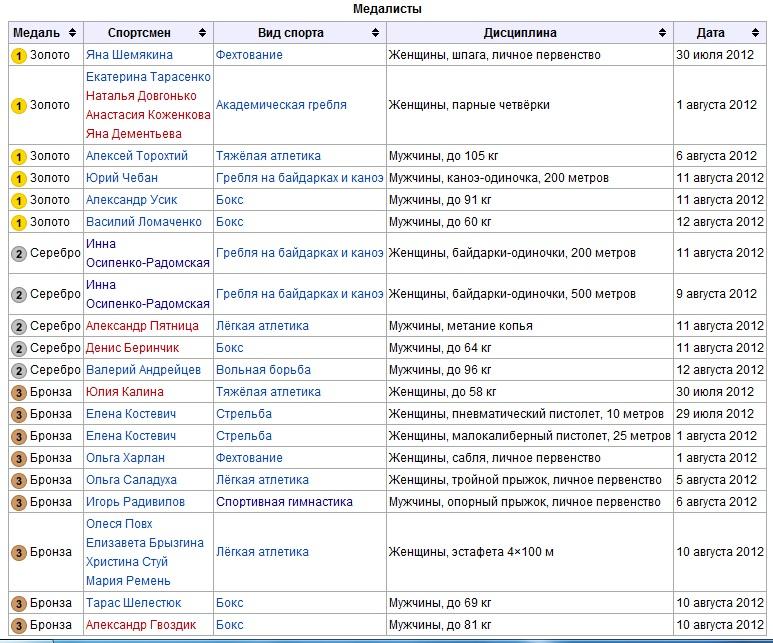 Все медали Украины