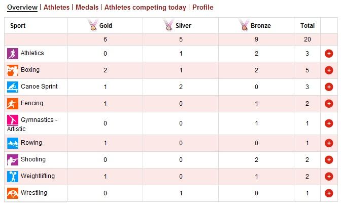 Все украинские медали в Лондоне
