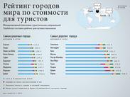 Киев в десятке самых дорогих для туристов городов