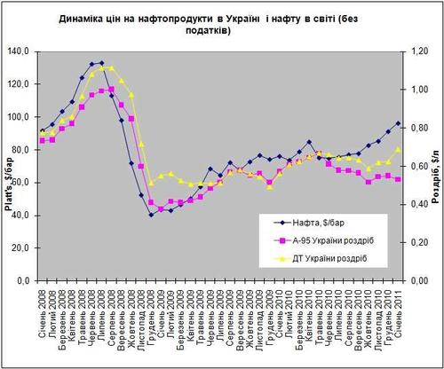Мировые цены на нефть и украинский бензин