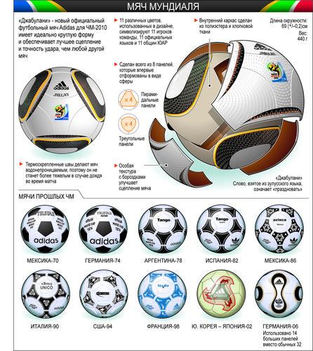 Мяч Джабулани