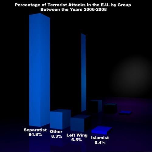 Все террористы - исламисты. За исключением 99.6% остальных