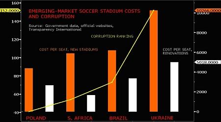 Стадионы и коррупция