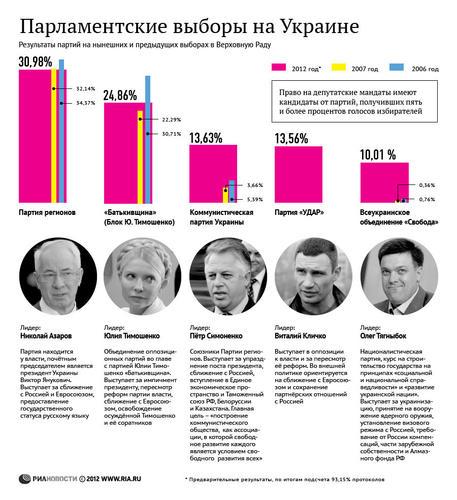 После выборов 2012