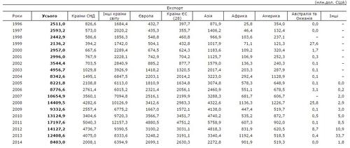 Экспорт и импорт Донецкой области с 1996 по 2014 годы