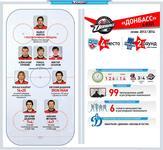К выступлению ХК Донбасс в плей-офф КХЛ