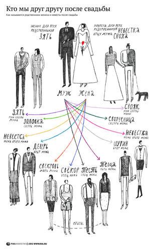 Кто есть кто после свадьбы?