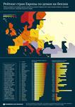 Рейтинг стран Европы по стоимости горючего
