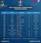 Все финалы чемпионатов Европы по футболу