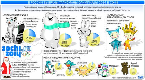 Талисманы Игр в Сочи 2014