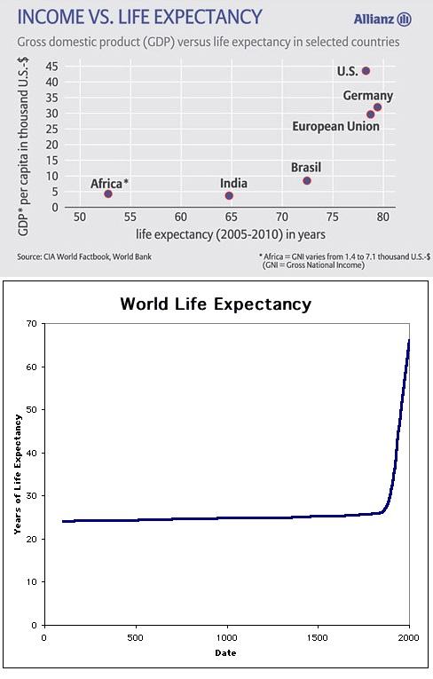 Доход против средней продолжительности
