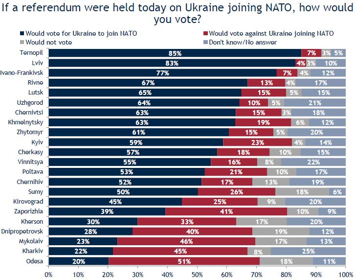 Кто хочет вступить в НАТО