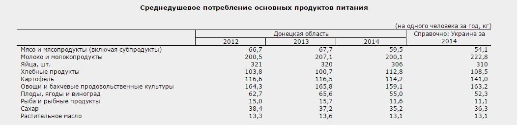 Питание в 2014