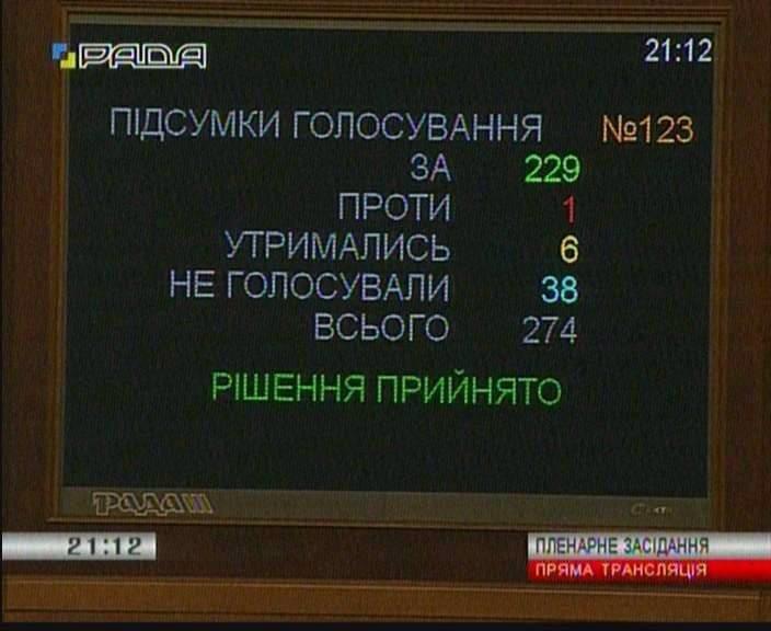 Результаты голосования по реструктуризации валютных кредитов