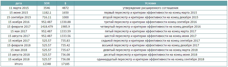 График выплат и сроки контроля Украины МВФ