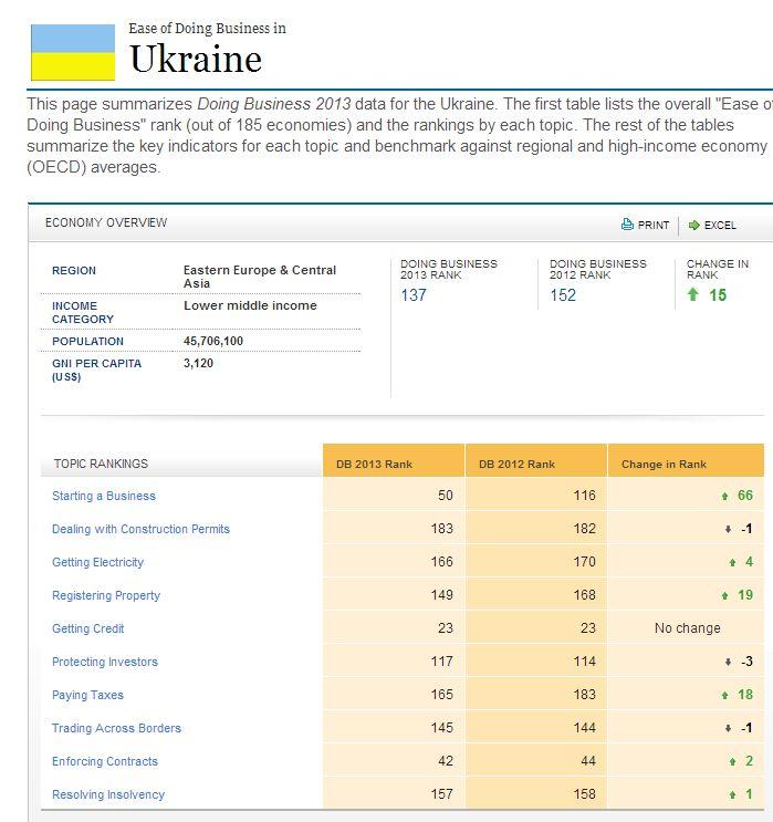 Украина в рейтинге Ведения бизнеса 2013