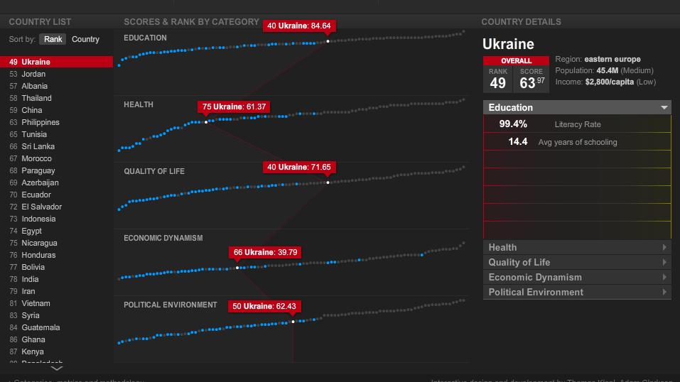 Украина в рейтинге Ньюсуика