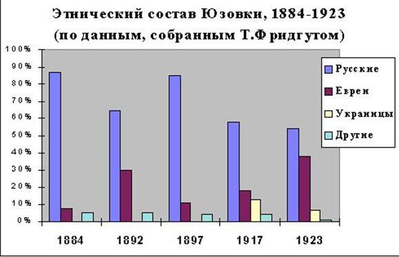 Этнический состав Юзовки